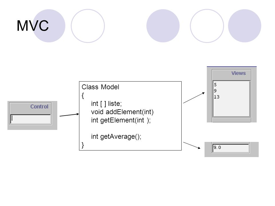 MVC Class Model { int [ ] liste; void addElement(int)